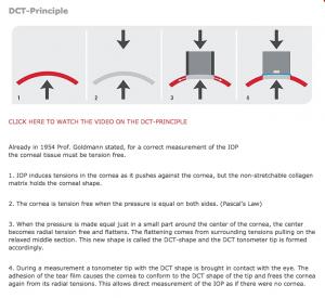 DCT Principle